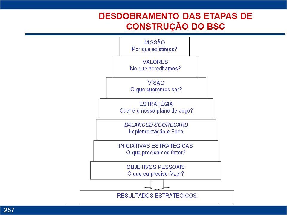 DESDOBRAMENTO DAS ETAPAS DE CONSTRUÇÃO DO BSC