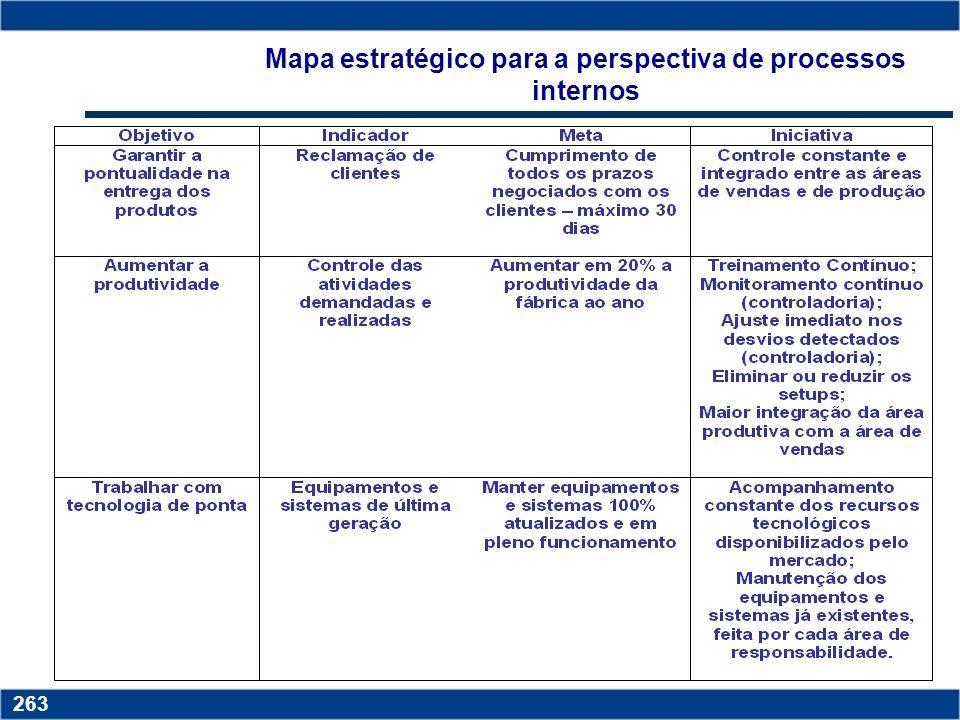 Mapa estratégico para a perspectiva de processos internos