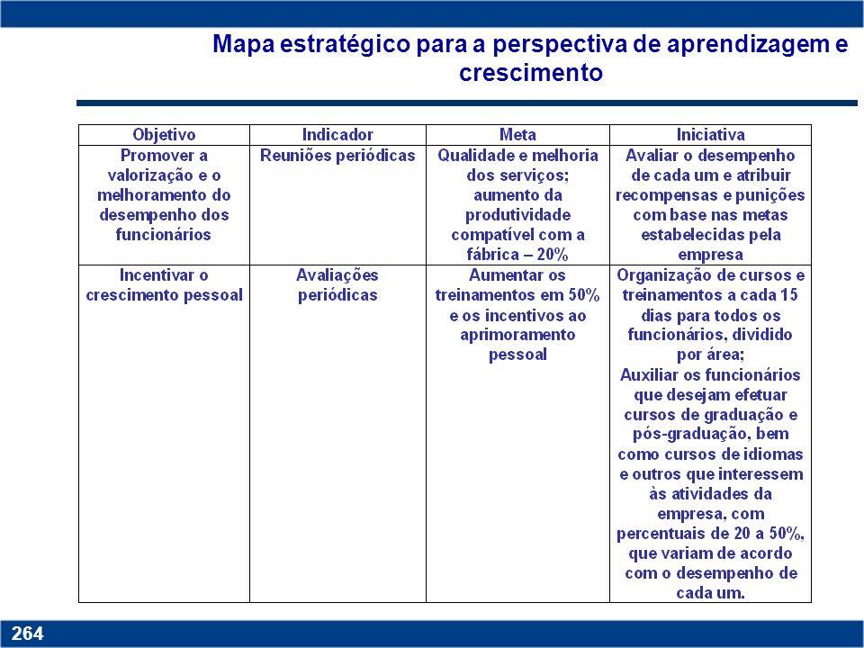 Mapa estratégico para a perspectiva de aprendizagem e crescimento