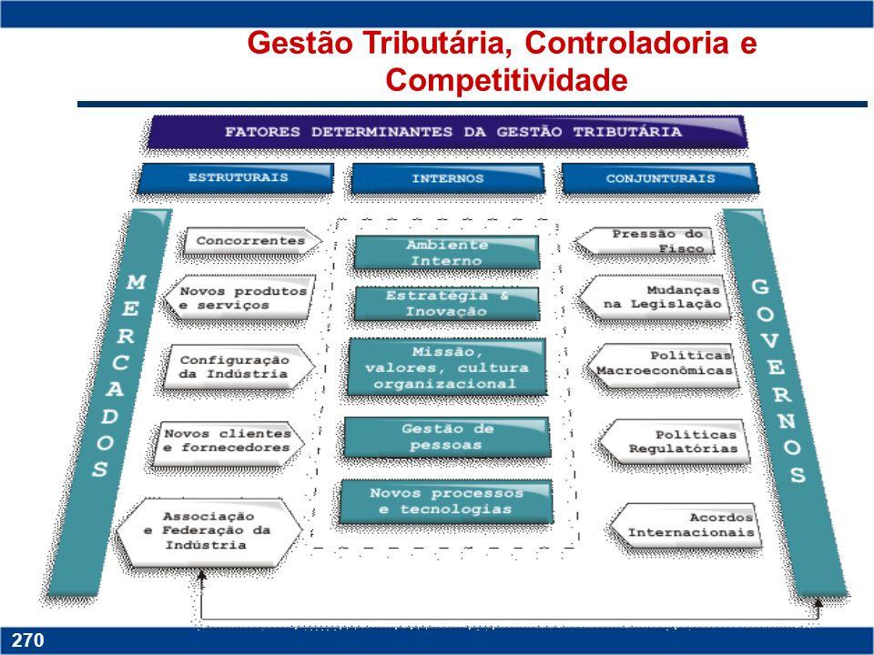 Gestão Tributária, Controladoria e Competitividade