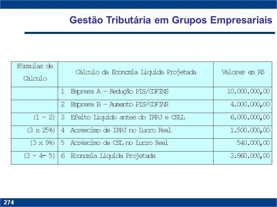 Gestão Tributária em Grupos Empresariais
