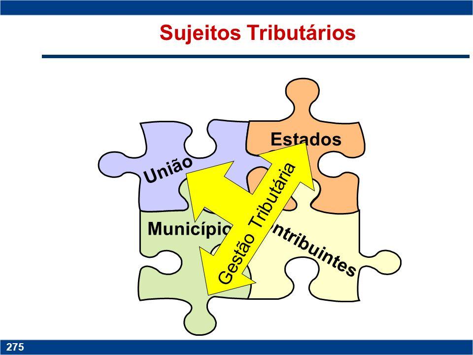 Sujeitos Tributários Estados União Gestão Tributária Municípios