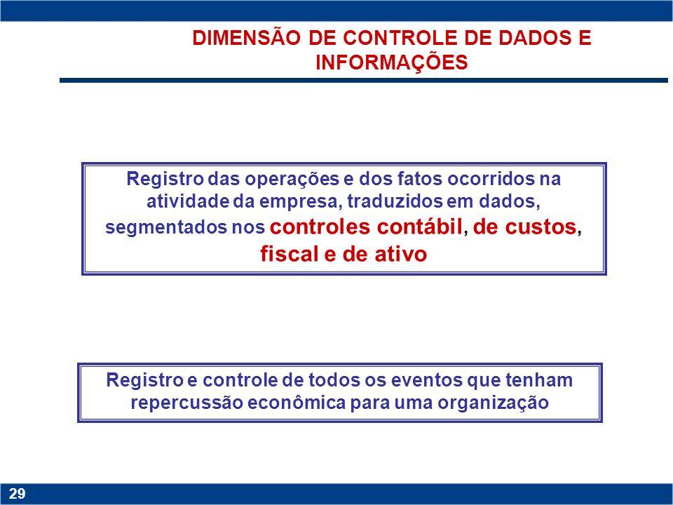 DIMENSÃO DE CONTROLE DE DADOS E INFORMAÇÕES