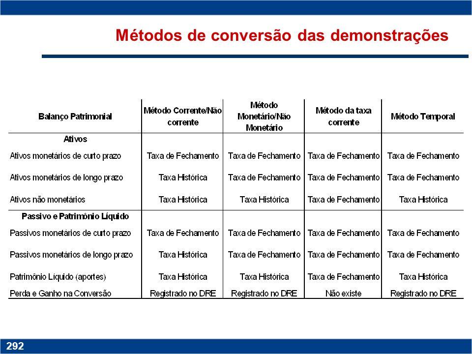 Métodos de conversão das demonstrações