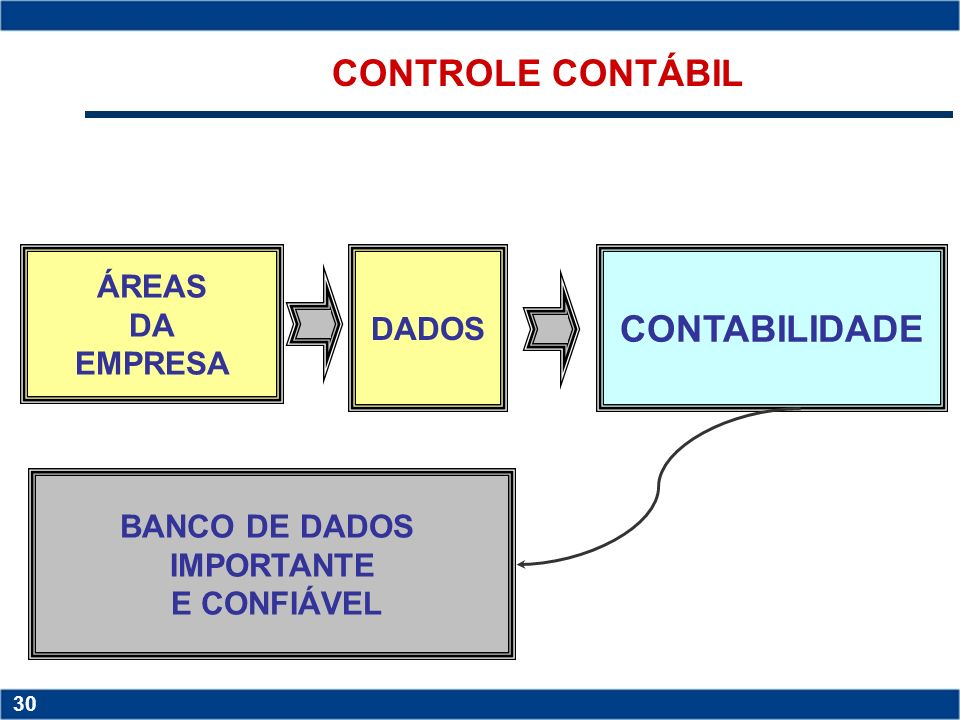 CONTROLE CONTÁBIL CONTABILIDADE ÁREAS DA DADOS EMPRESA BANCO DE DADOS
