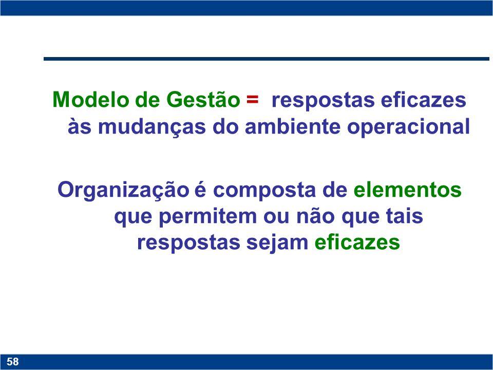 Modelo de Gestão = respostas eficazes às mudanças do ambiente operacional