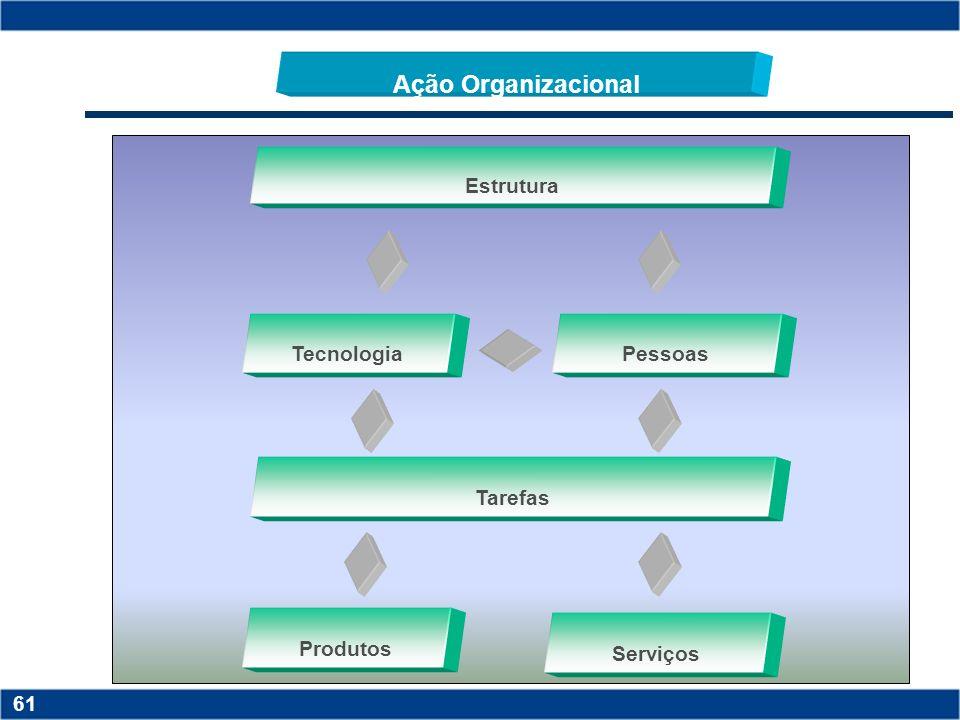 Ação Organizacional Estrutura Tecnologia Pessoas Tarefas Produtos