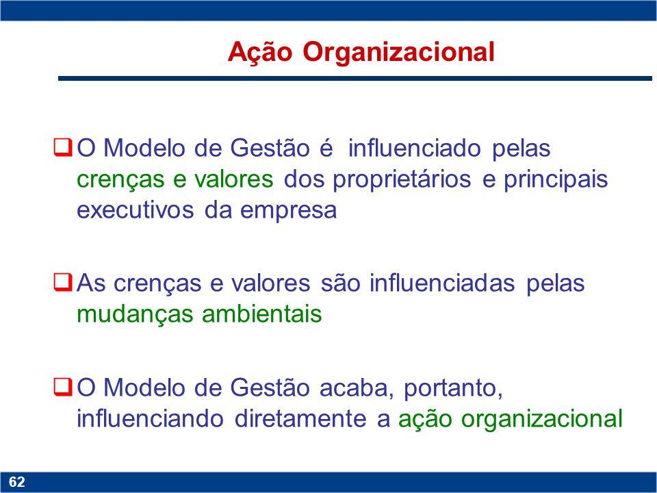 Ação Organizacional O Modelo de Gestão é influenciado pelas crenças e valores dos proprietários e principais executivos da empresa.
