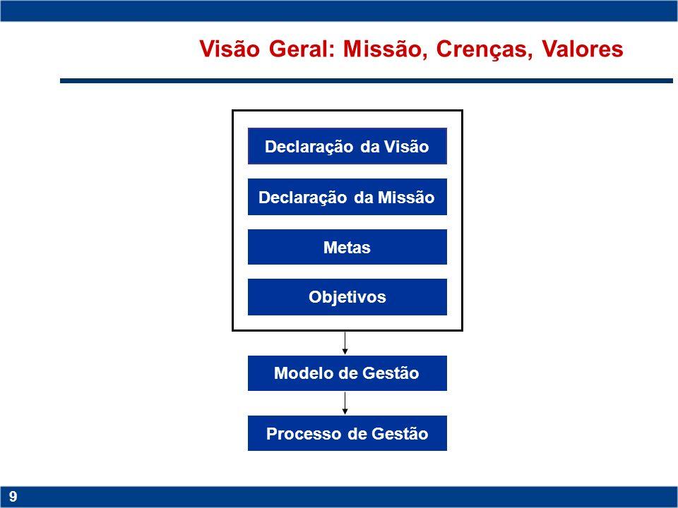 Visão Geral: Missão, Crenças, Valores