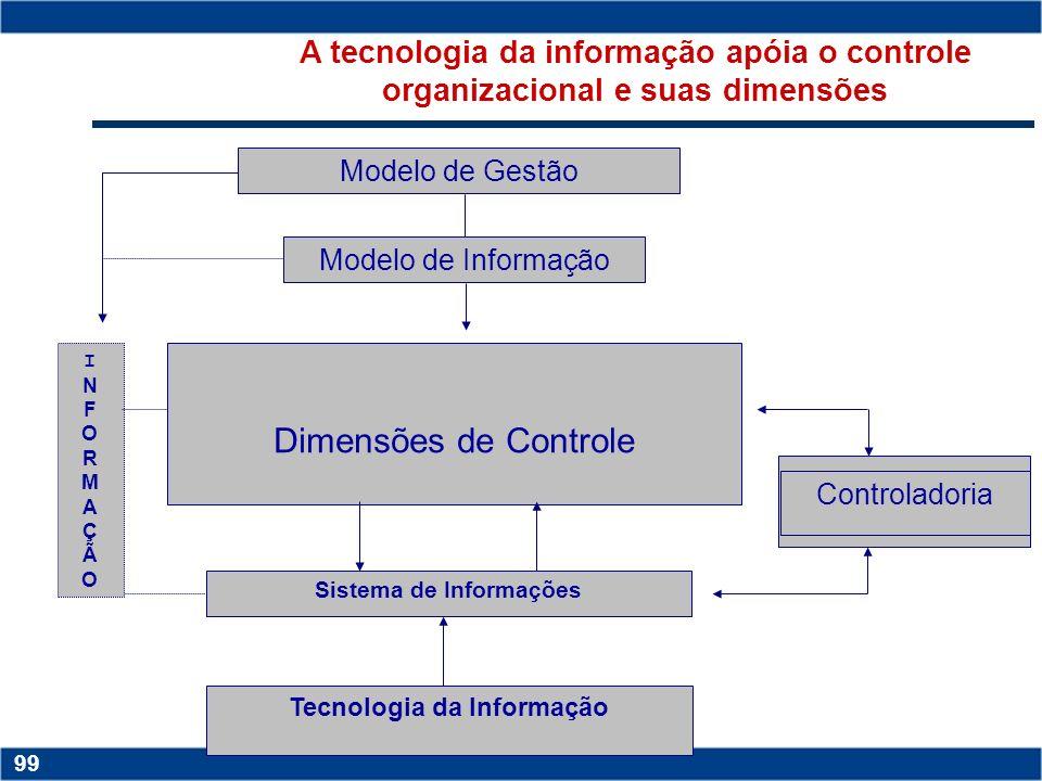 Sistema de Informações Tecnologia da Informação