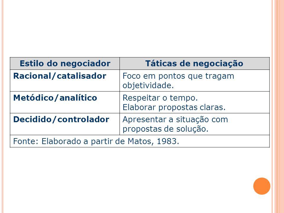 Estilo do negociador Táticas de negociação