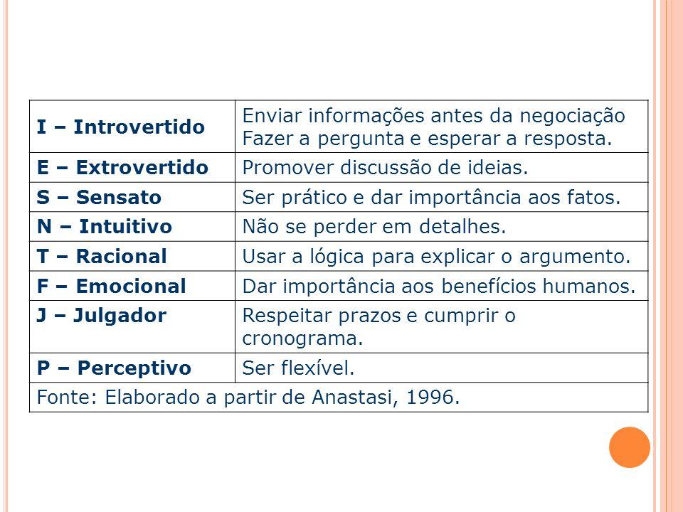 I – IntrovertidoEnviar informações antes da negociação. Fazer a pergunta e esperar a resposta. E – Extrovertido.