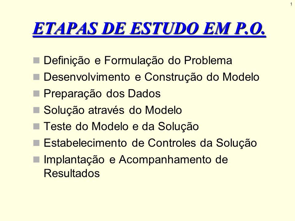 ETAPAS DE ESTUDO EM P.O. Definição e Formulação do Problema