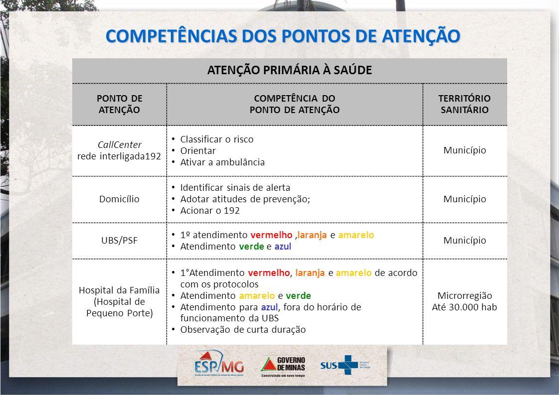 COMPETÊNCIAS DOS PONTOS DE ATENÇÃO ATENÇÃO PRIMÁRIA À SAÚDE