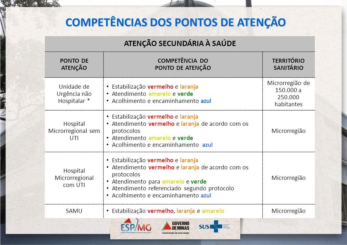 COMPETÊNCIAS DOS PONTOS DE ATENÇÃO ATENÇÃO SECUNDÁRIA À SAÚDE