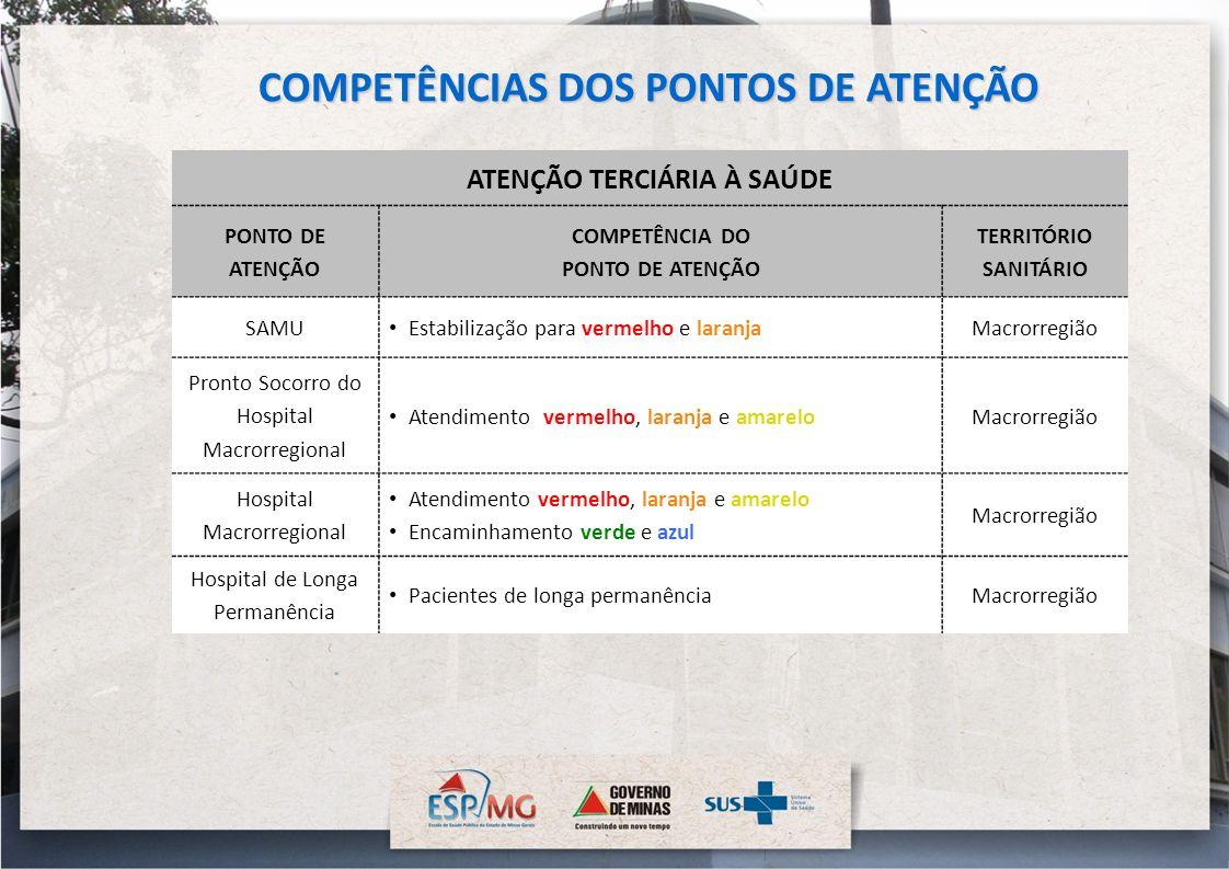 COMPETÊNCIAS DOS PONTOS DE ATENÇÃO ATENÇÃO TERCIÁRIA À SAÚDE