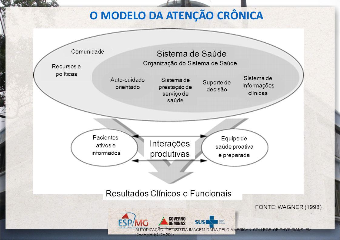 O MODELO DA ATENÇÃO CRÔNICA