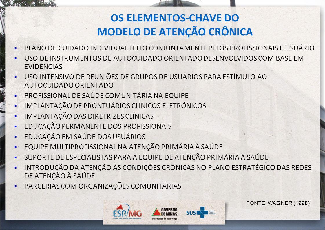 OS ELEMENTOS-CHAVE DO MODELO DE ATENÇÃO CRÔNICA