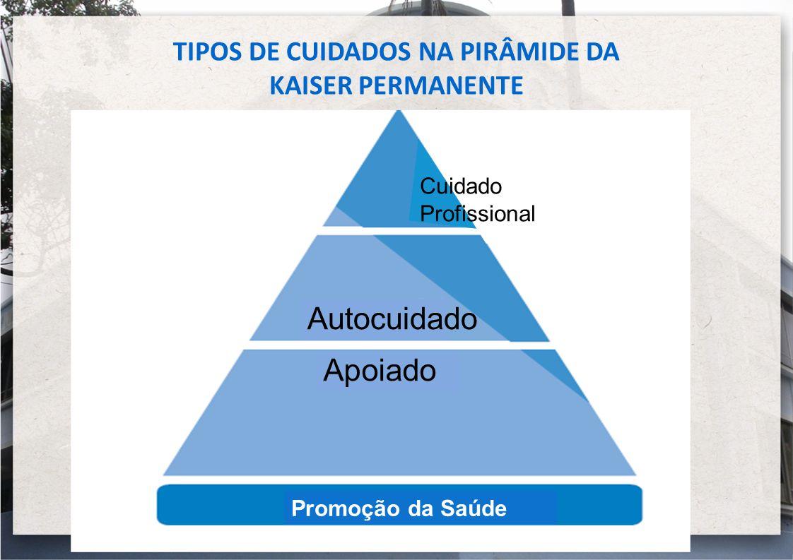 TIPOS DE CUIDADOS NA PIRÂMIDE DA