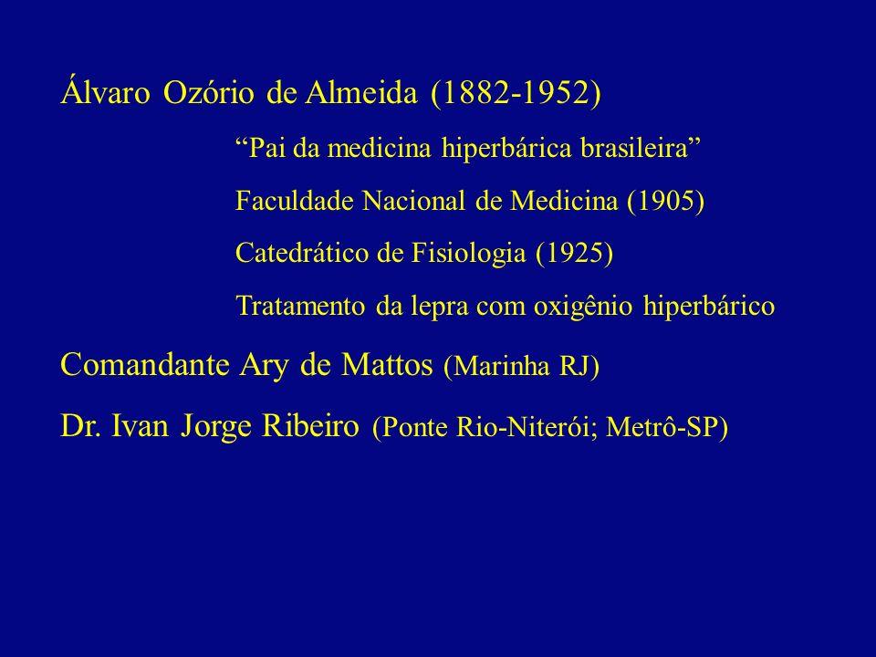 Álvaro Ozório de Almeida (1882-1952)