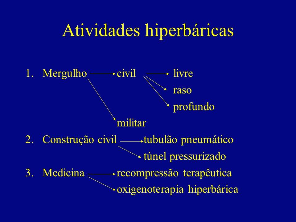 Atividades hiperbáricas