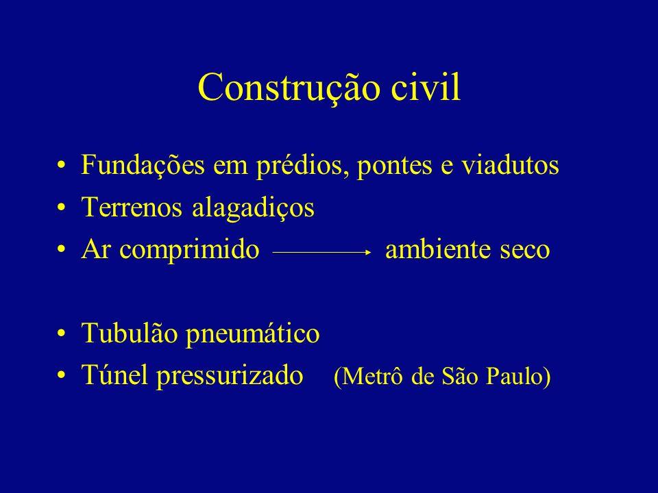 Construção civil Fundações em prédios, pontes e viadutos