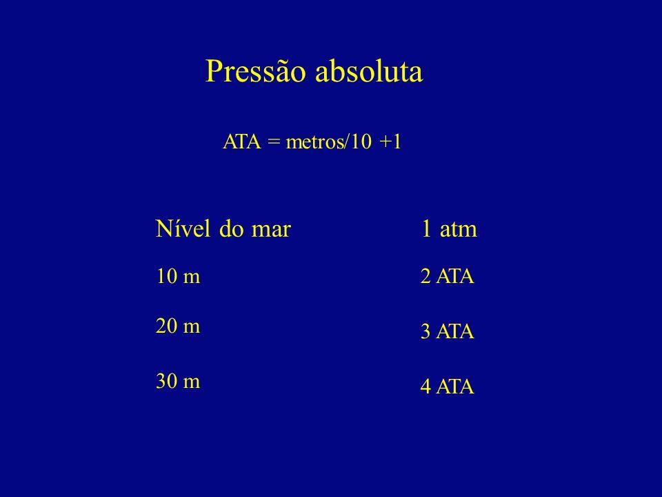 Pressão absoluta Nível do mar 1 atm ATA = metros/10 +1 10 m 2 ATA 20 m