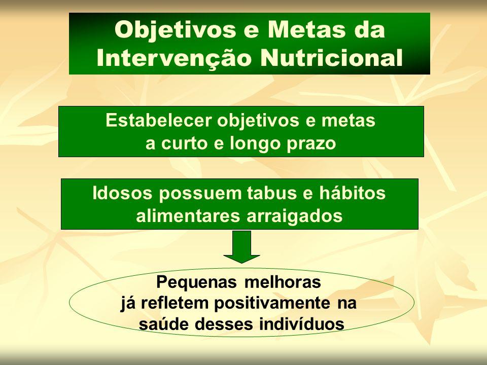 Objetivos e Metas da Intervenção Nutricional