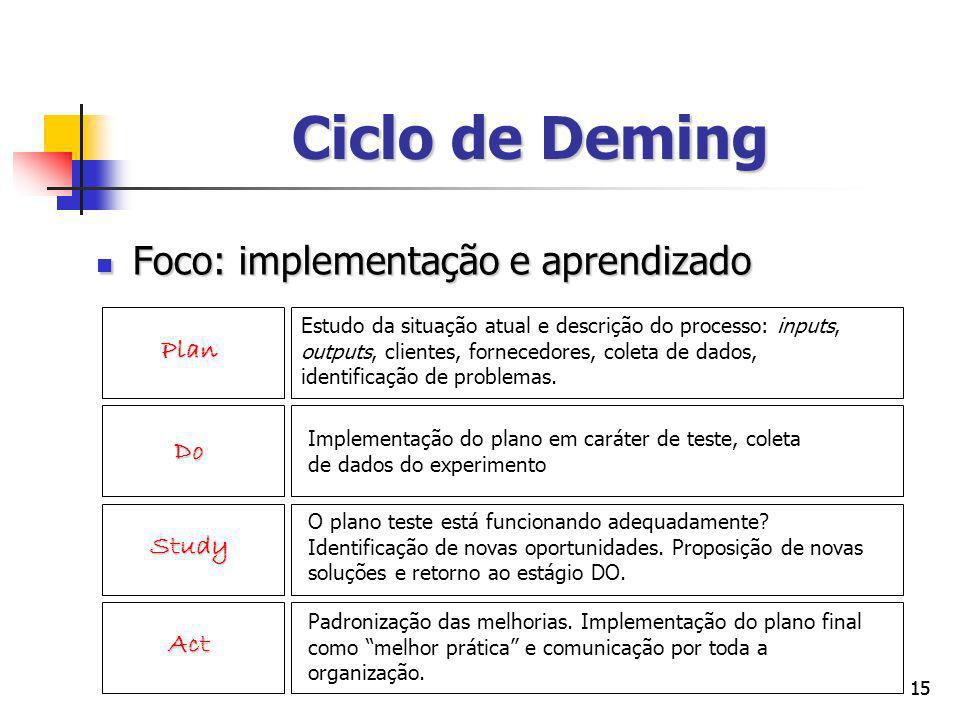 Ciclo de Deming Foco: implementação e aprendizado Plan Do Study Act