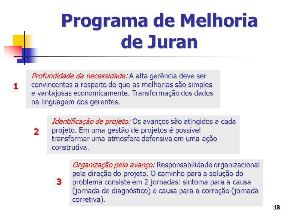 Programa de Melhoria de Juran