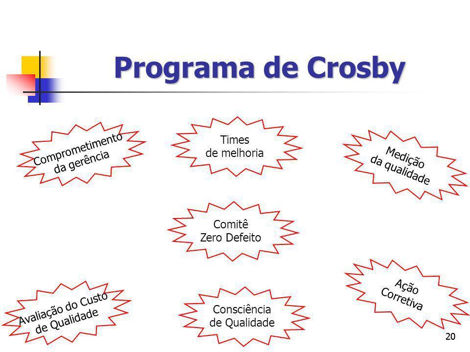 Programa de Crosby Times de melhoria Comprometimento da gerência