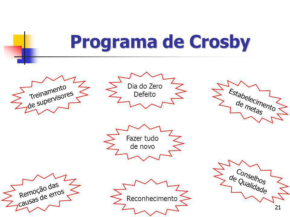 Programa de Crosby Treinamento de supervisores Dia do Zero Defeito