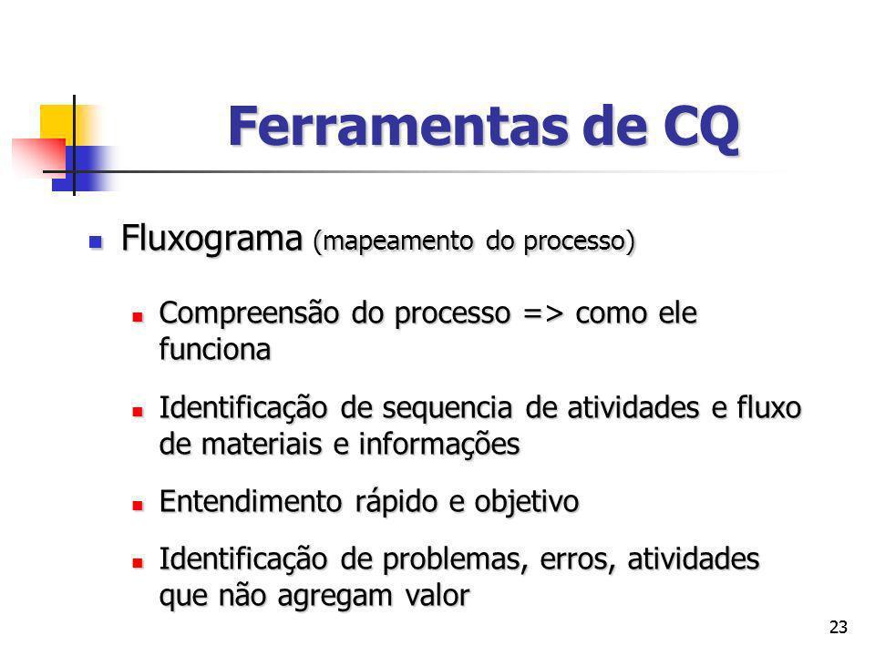 Ferramentas de CQ Fluxograma (mapeamento do processo)