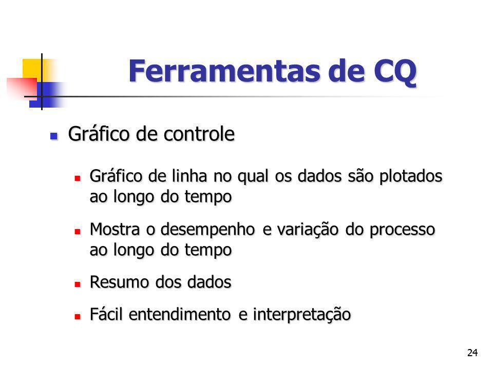 Ferramentas de CQ Gráfico de controle