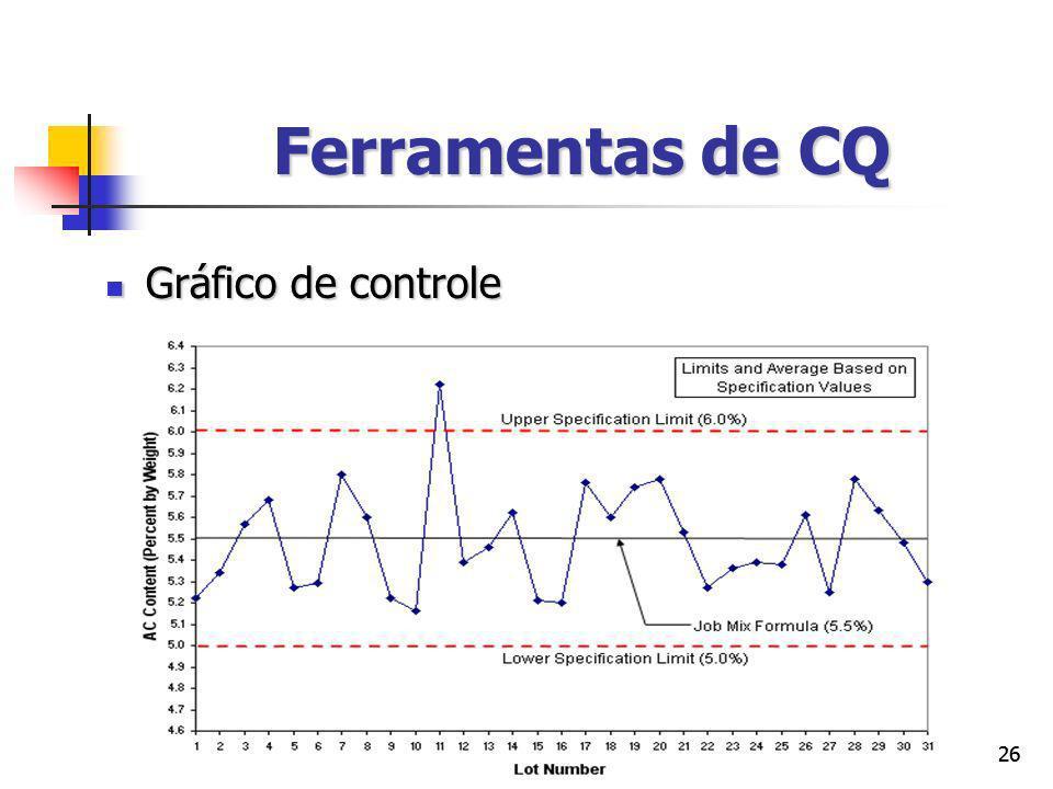 Ferramentas de CQ Gráfico de controle 26 26
