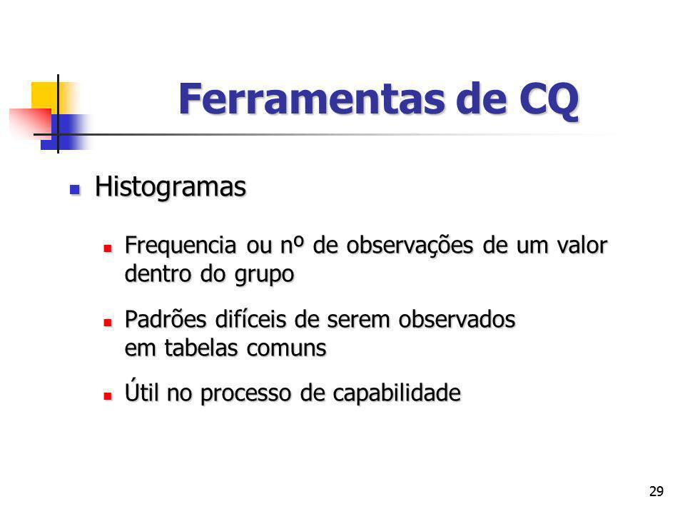Ferramentas de CQ Histogramas