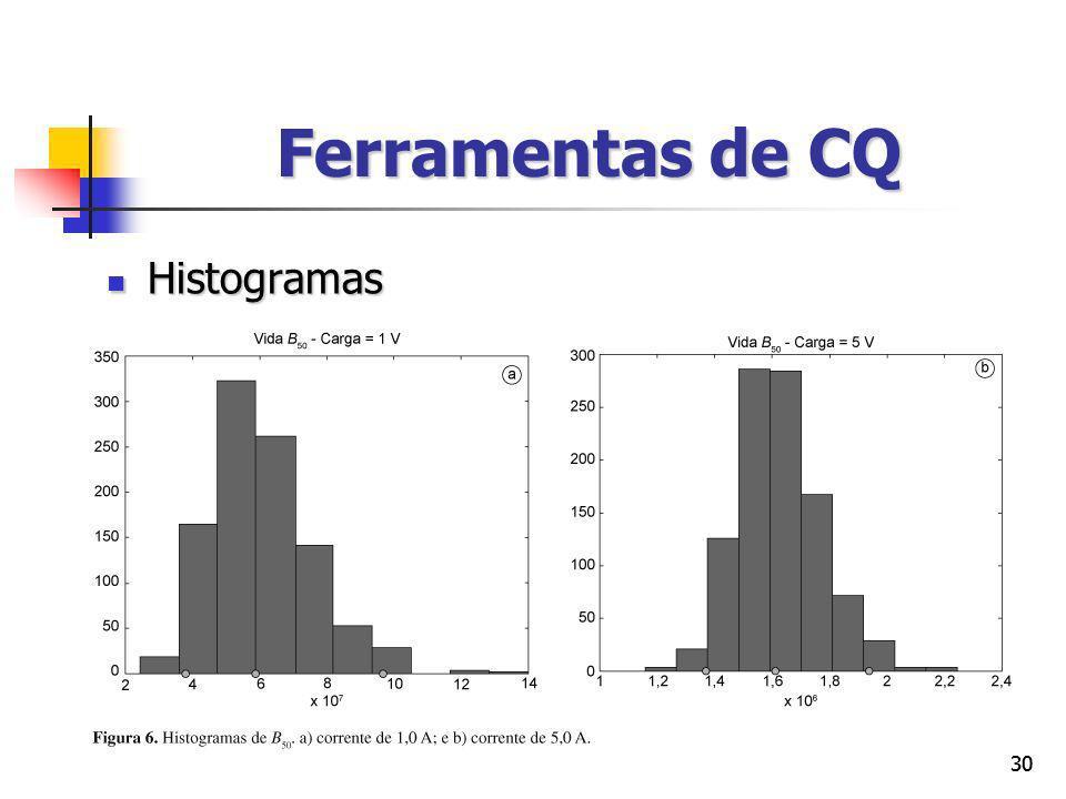Ferramentas de CQ Histogramas 30 30