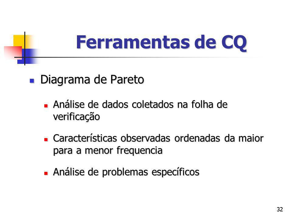 Ferramentas de CQ Diagrama de Pareto