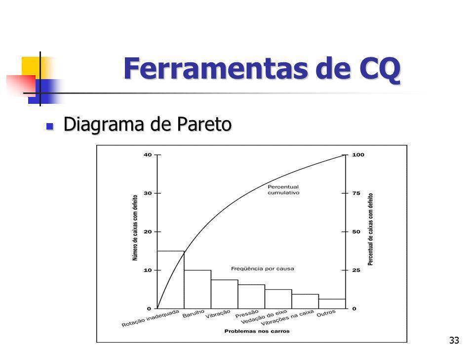 Ferramentas de CQ Diagrama de Pareto 33 33