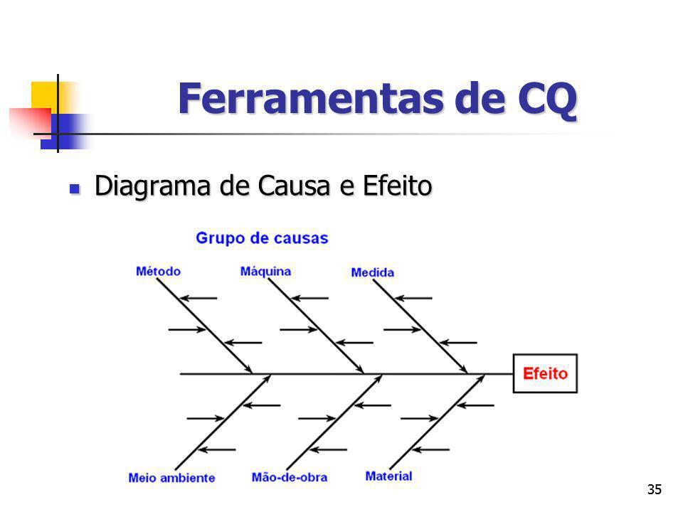 Ferramentas de CQ Diagrama de Causa e Efeito 35 35