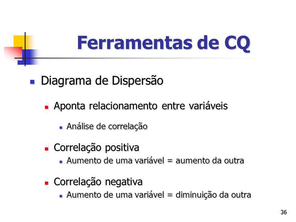 Ferramentas de CQ Diagrama de Dispersão