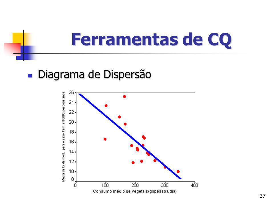 Ferramentas de CQ Diagrama de Dispersão 37 37