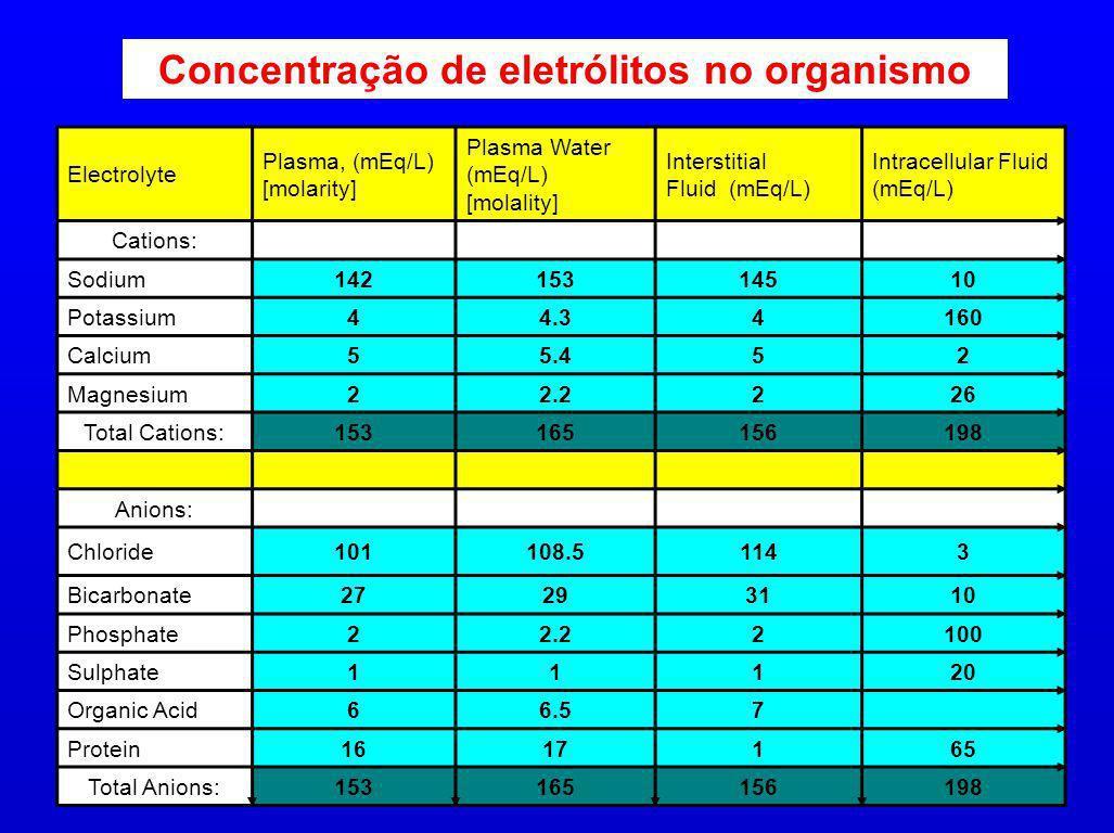 Concentração de eletrólitos no organismo