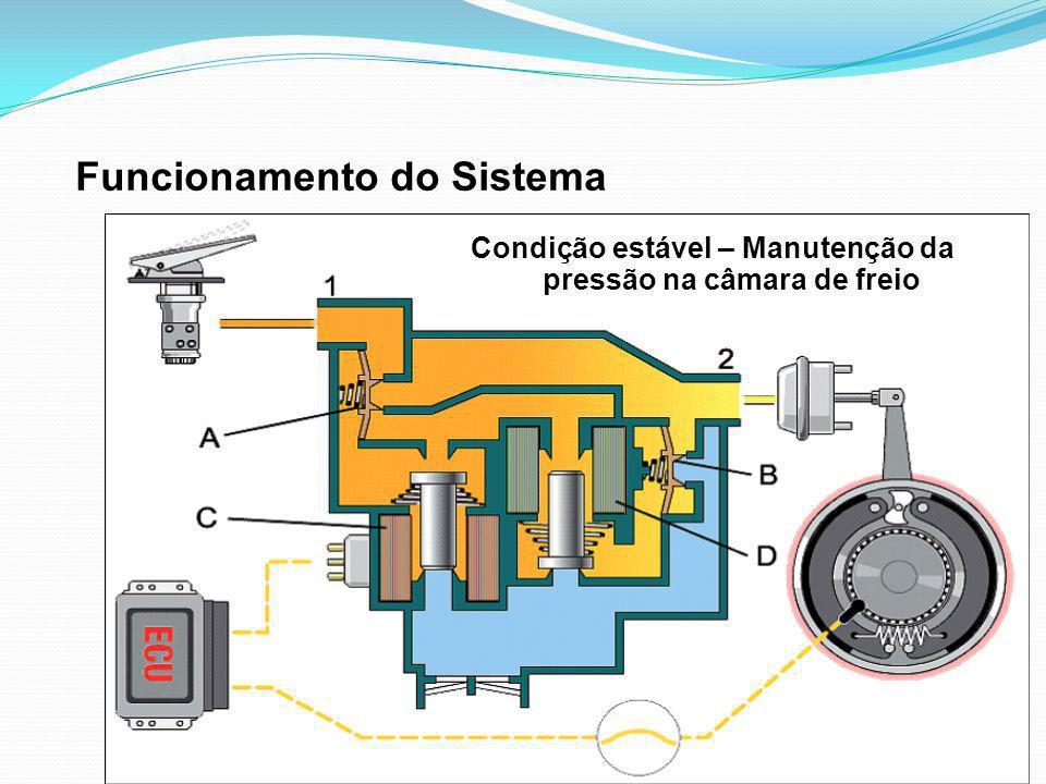 Condição estável – Manutenção da pressão na câmara de freio