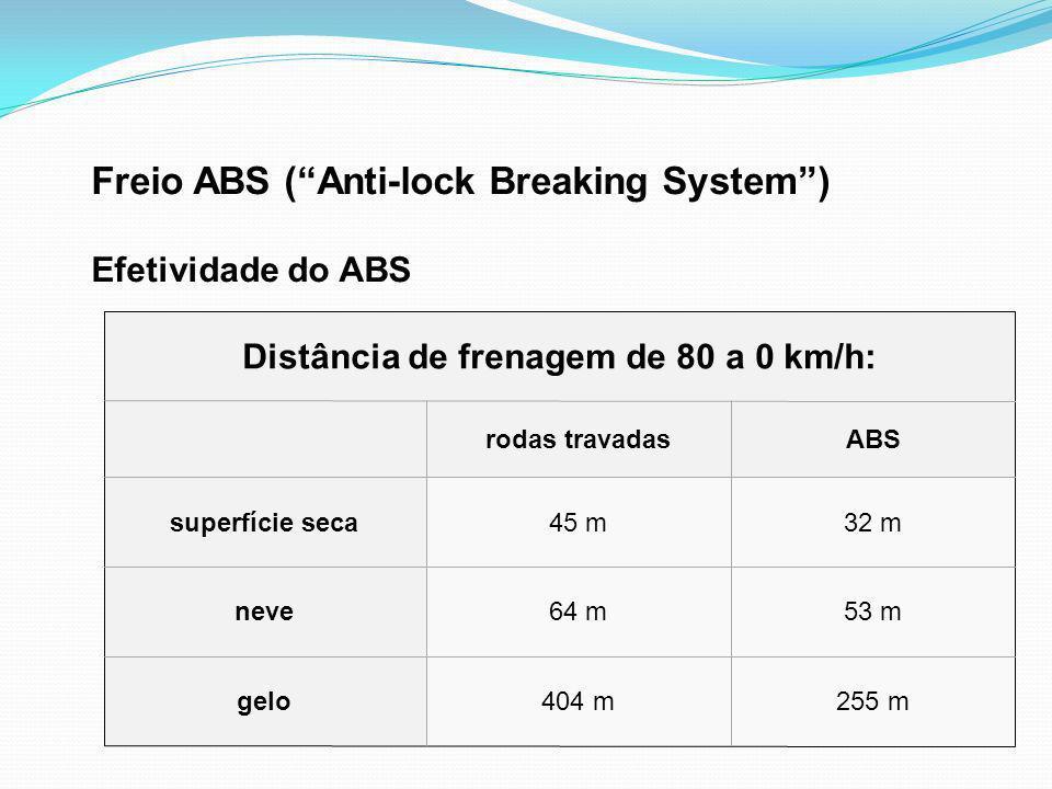 Distância de frenagem de 80 a 0 km/h: