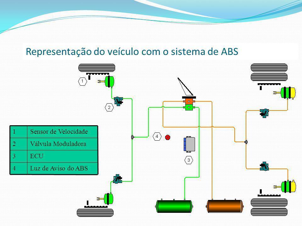 Representação do veículo com o sistema de ABS