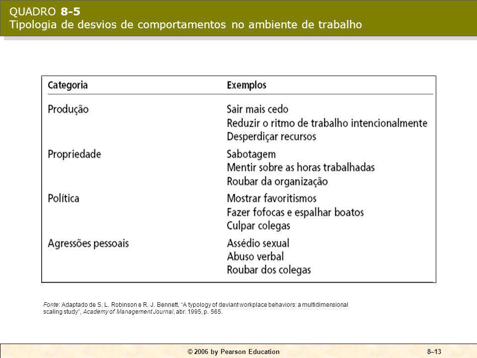 QUADRO 8-5 Tipologia de desvios de comportamentos no ambiente de trabalho