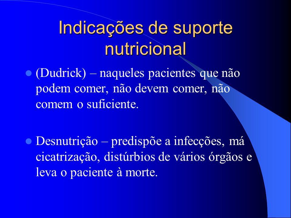 Indicações de suporte nutricional