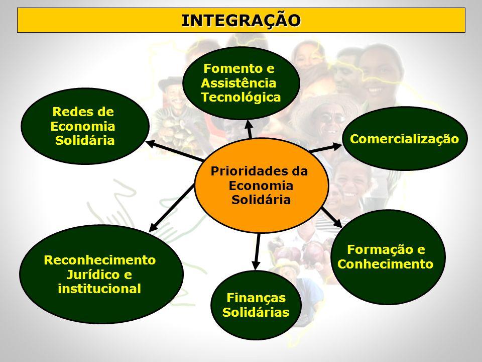 INTEGRAÇÃO Fomento e Assistência Tecnológica Redes de Economia