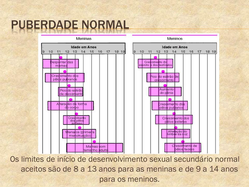 Puberdade Normal